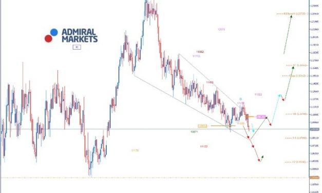EURUSD Analyse: DAX30 durchbricht Rekordhoch