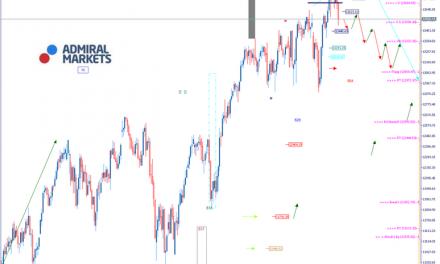 DAX Analyse: Kommt die technische Gegenbewegung nach 12 Prozent Minus?