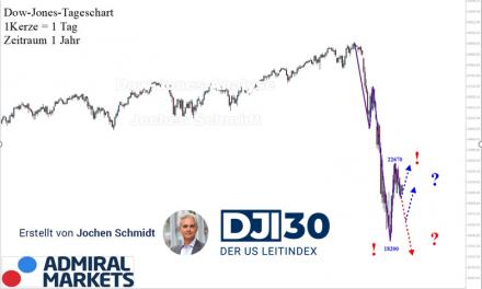 Dow Jones Chartanalyse nach Markttechnik: Neue Abwärtstrendbewegung?