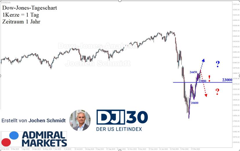 Dow Jones Analyse: Intakter Aufwärtstrend, allen Unkenrufen zum Trotz