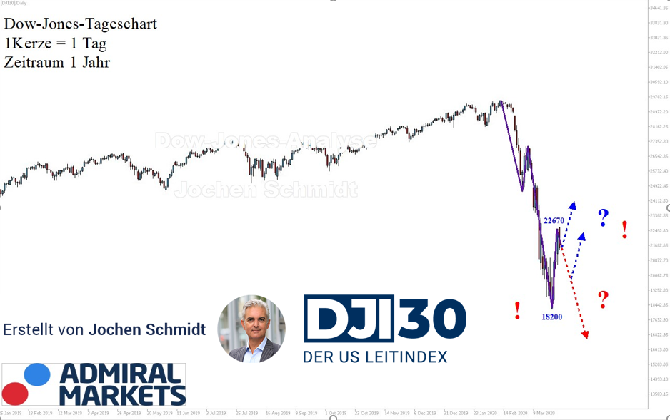Dow Jones: Spannender Aufbau!
