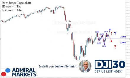 Dow Jones Analyse: Trendlos?