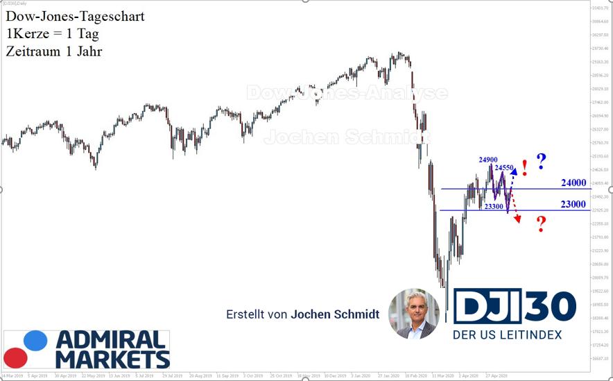 Dow Jones aktuelle Analyse 16.05.: Gegensignal?