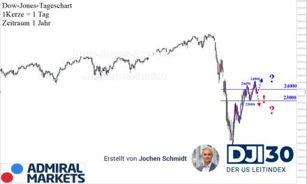Dow Jones: Alles Bestens?