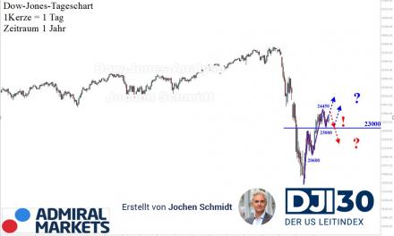 Dow Jones nach Markttechnik: Etwas holprig!