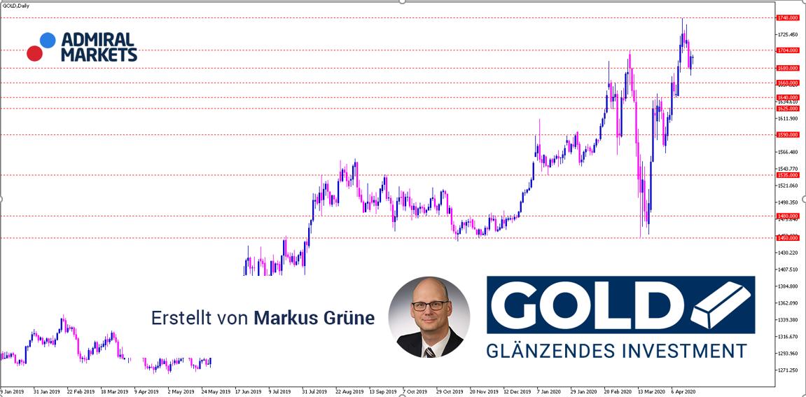 Gold Analyse: Nach 7-Jahreshoch im Abkühlungs-Modus