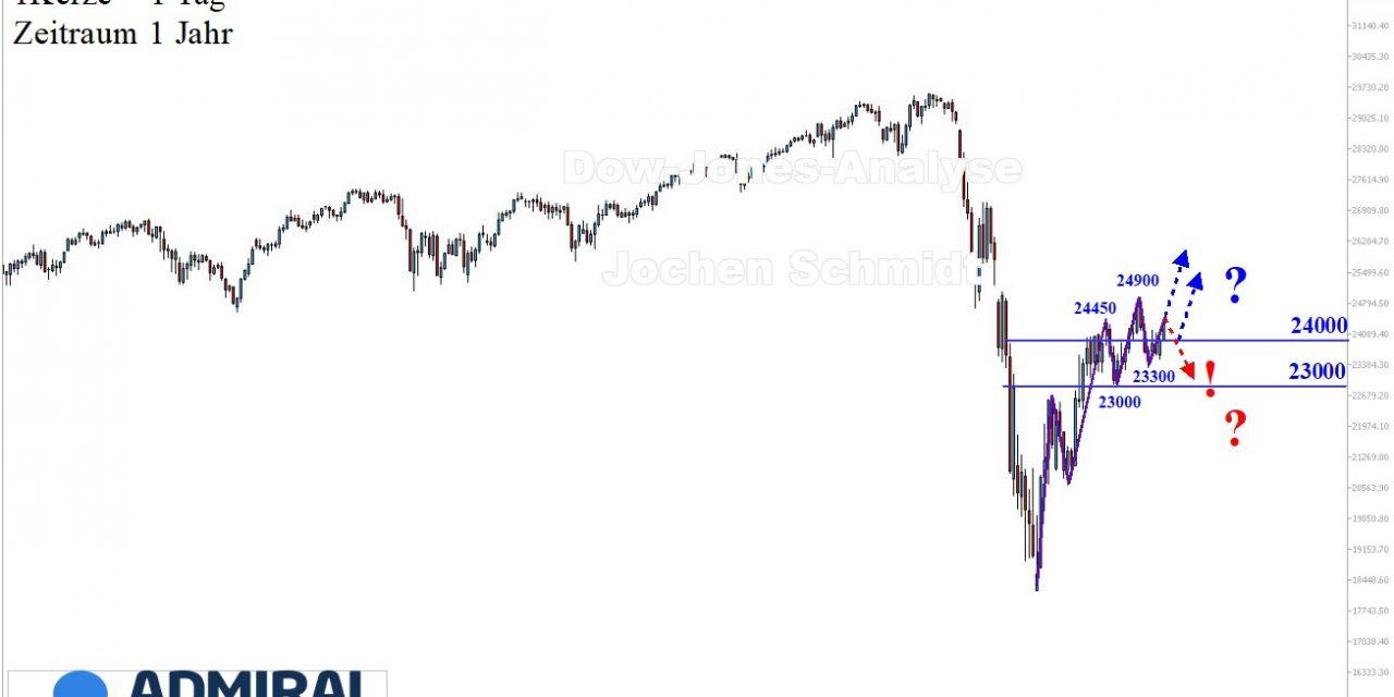 Dow Jones Analyse: … und weiter geht's, nach Norden!