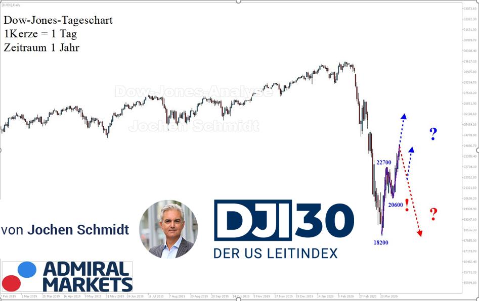 Dow Jones: Gegensignal!