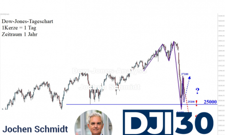 Dow Jones: Findungsphase bei höchster Volatilität!