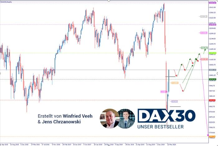 DAX Analyse: Das Chartbild hat sich in den letzten Tagen deutlich aufgehellt