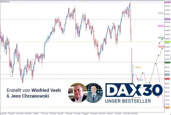 DAX Analyse: Die Angst wird geringer (vorerst)