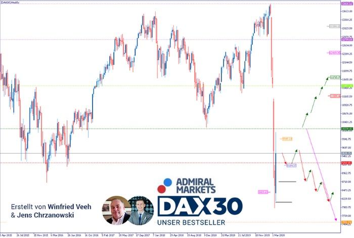DAX Analyse: Es bleibt stürmisch!