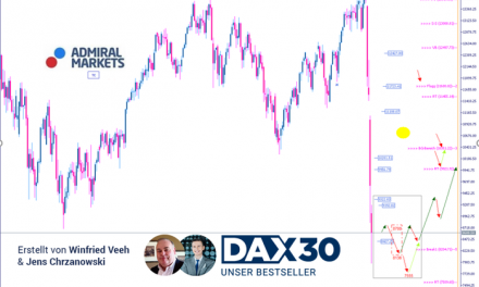 DAX Analyse: Wo wir stehen | Wohin wir gehen