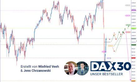 DAX Analyse: Aufgehelltes Chartbild zeigt das Potential, weiter zu steigen