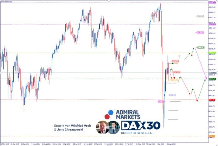 DAX Analyse: Die Perspektive auf 11.000 erscheint schwierig