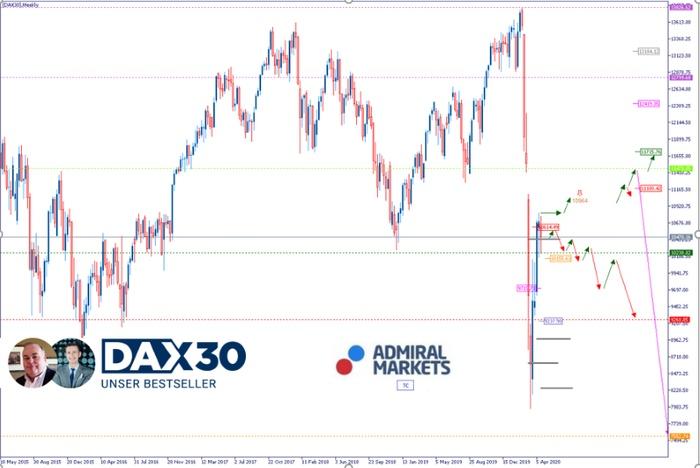 DAX Analyse: Bullish trotz miserabler Wirtschaftslage