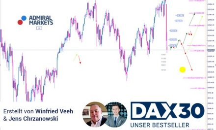 DAX Analyse: Die Coronakrise macht weitere Rücksetzer wahrscheinlich