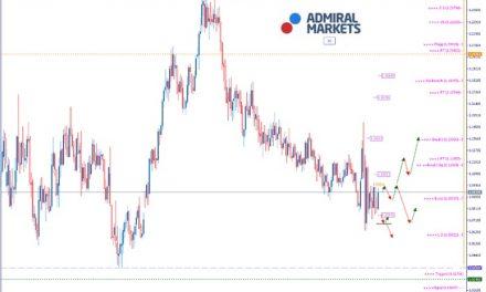 EURUSD Analyse: Die Nachfrage stottert