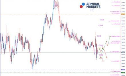 EURUSD Analyse: Erste Lockerungen des Lockdowns