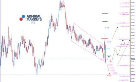 EURUSD Analyse: Corona-Pandemie hält Märkte in Atem
