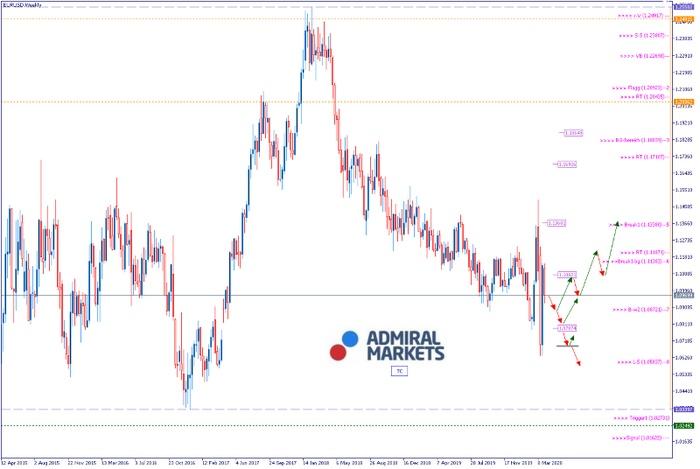 EURUSD Analyse: Kein Ende der Corona-Krise in Sicht