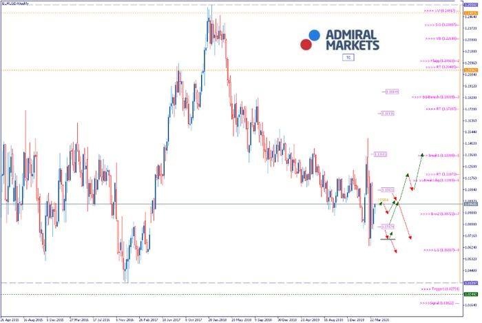 EURUSD Analyse: Wie lange hält die Rezession an?