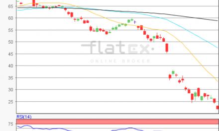flatex Morning-news Öl (Brent)