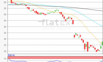 flatex Morning-news Öl (WTI)