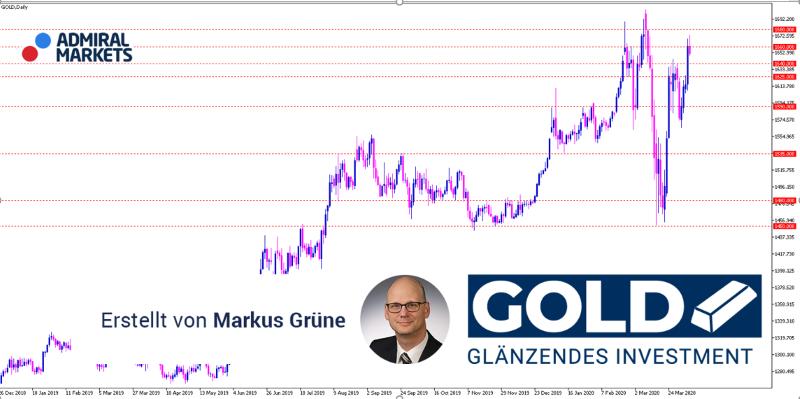 Gold Analyse: Neuer Anlauf auf alte Hochs – das Umfeld stimmt!