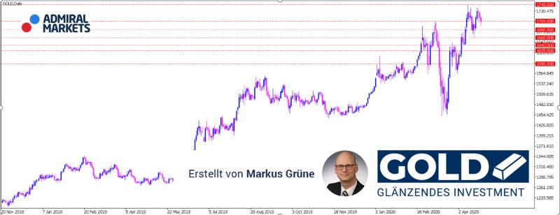 """""""The Fed can´t print Gold"""" – Erkenntnis der Woche hält Gold weiter auf hohem Niveau"""