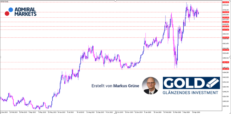 Gold Analyse: Weiter ohne besondere Impulse – Seitwärtsphase setzt sich fort