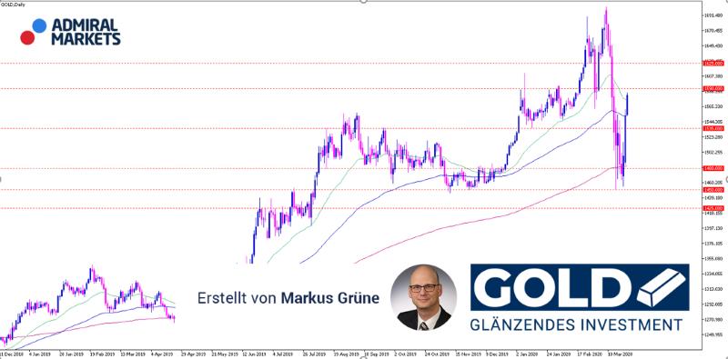 Gold Analyse: Vom Absturz zur Rally – Save-Haven trifft auf Inflation!