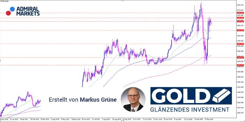 Gold Analyse: Knappheit am physischen Markt als Preistreiber