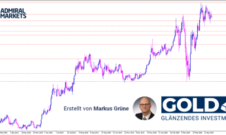 Gold Analyse: Seitwärtszone setzt sich fort